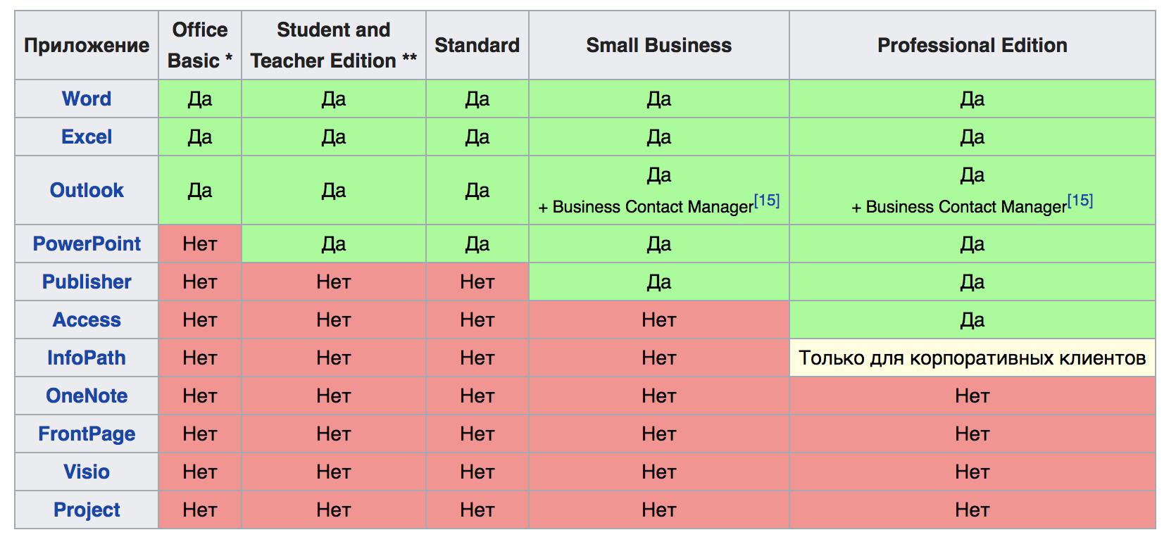 Сравнение редакций Office 2003